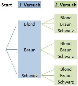 Baumdiagramm 2-stufig