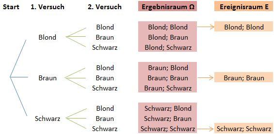 Baumdiagramm Ereignisraum