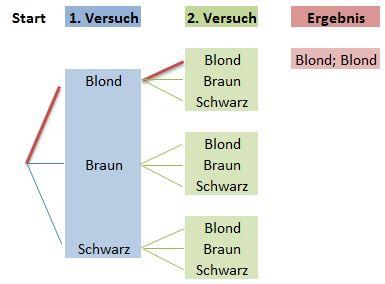 Baumdiagramm Ergebnis