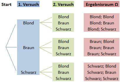 Baumdiagramm Ergebnisraum