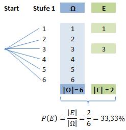Baumdiagramm Laplace 2