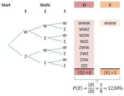 Baumdiagramm Laplace 3