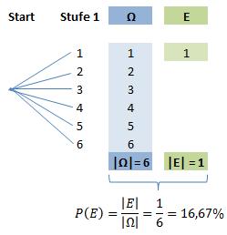 Baumdiagramm Laplace