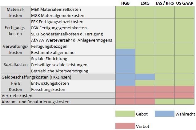 Herstellungskosten HGB EStG IFRS US GAAP