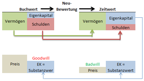 Goodwill Badwill 2